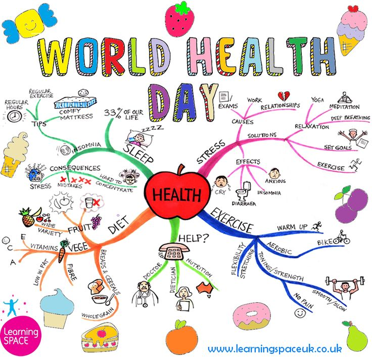 World Health Day Chart Picture