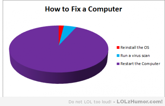 How To Fix A Computer Funny Computer Meme Image
