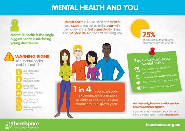 Mental Health And You World Day