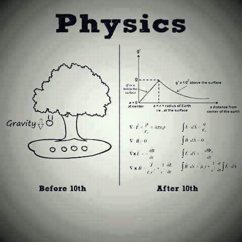 Physics difference between university and collage