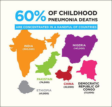 60 Of Childhood Pneumonia Deaths Are Concentrated In A