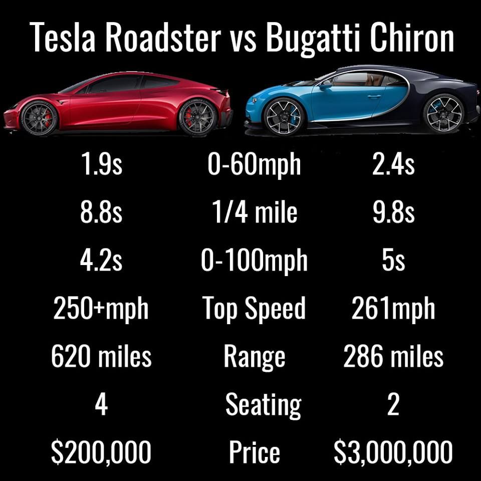 Tesla Roaster vs. Bugatti Chiron. It's an easy choice!